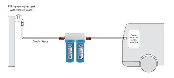 Caravan RV water filter